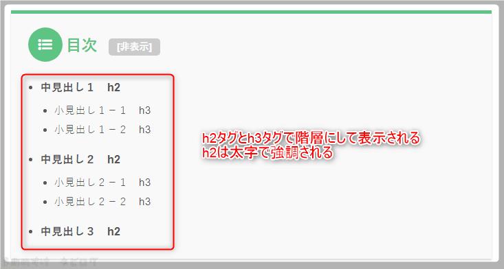 TOC+設定 目次の階層表示状態